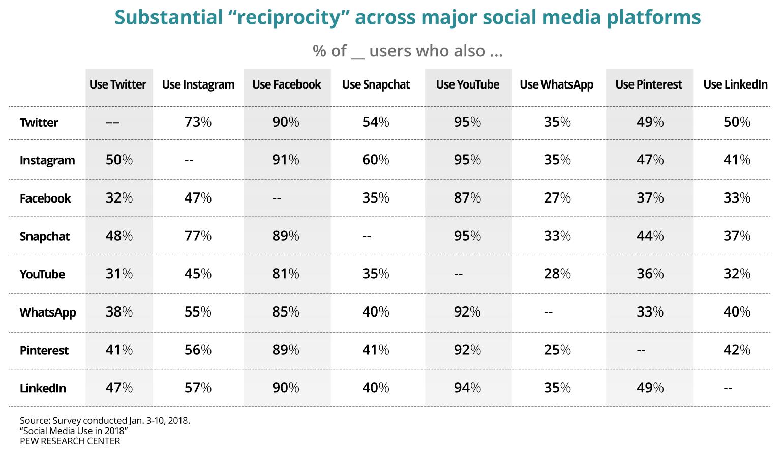 ReciprocityAcrossSocialPlatforms_Chart