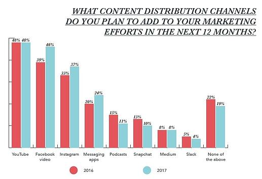main content distribution channels